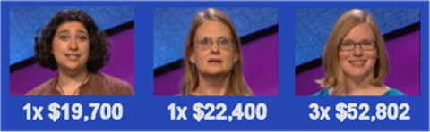 Jeopardy champs, S31 Week of 3-9-15