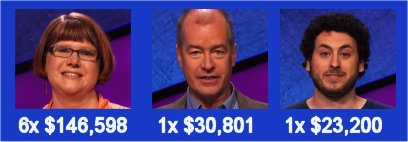 Jeopardy champs, S31 Week of 4-6-15