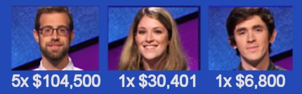 Jeopardy champs S31 Wk18